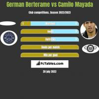 German Berterame vs Camilo Mayada h2h player stats
