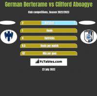German Berterame vs Clifford Aboagye h2h player stats
