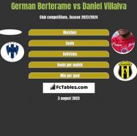 German Berterame vs Daniel Villalva h2h player stats
