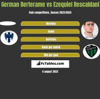 German Berterame vs Ezequiel Rescaldani h2h player stats