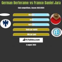 German Berterame vs Franco Daniel Jara h2h player stats