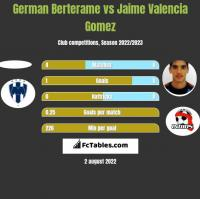 German Berterame vs Jaime Valencia Gomez h2h player stats
