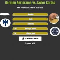 German Berterame vs Javier Cortes h2h player stats