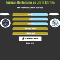 German Berterame vs Jordi Cortizo h2h player stats