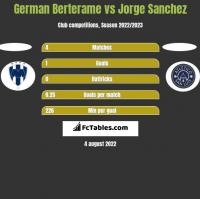 German Berterame vs Jorge Sanchez h2h player stats