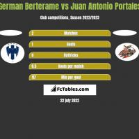 German Berterame vs Juan Antonio Portales h2h player stats