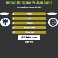 German Berterame vs Juan Castro h2h player stats