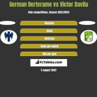 German Berterame vs Victor Davila h2h player stats