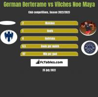 German Berterame vs Vilches Noe Maya h2h player stats