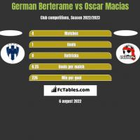 German Berterame vs Oscar Macias h2h player stats