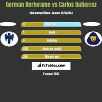 German Berterame vs Carlos Gutierrez h2h player stats