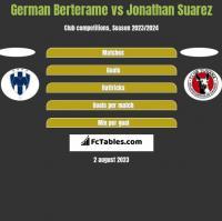 German Berterame vs Jonathan Suarez h2h player stats