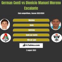 German Conti vs Dionicio Manuel Moreno Escalante h2h player stats