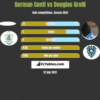 German Conti vs Douglas Grolli h2h player stats
