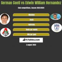 German Conti vs Edwin William Hernandez h2h player stats