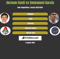 German Conti vs Emmanuel Garcia h2h player stats