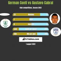 German Conti vs Gustavo Cabral h2h player stats