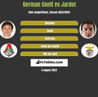 German Conti vs Jardel h2h player stats