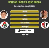 German Conti vs Jose Abella h2h player stats