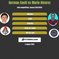 German Conti vs Mario Alvarez h2h player stats
