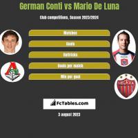 German Conti vs Mario De Luna h2h player stats
