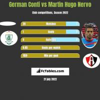 German Conti vs Martin Hugo Nervo h2h player stats