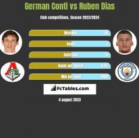 German Conti vs Ruben Dias h2h player stats