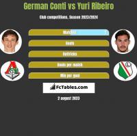German Conti vs Yuri Ribeiro h2h player stats