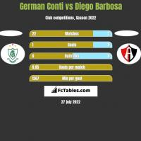 German Conti vs Diego Barbosa h2h player stats