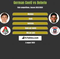 German Conti vs Bebeto h2h player stats