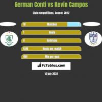 German Conti vs Kevin Campos h2h player stats