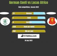 German Conti vs Lucas Africo h2h player stats