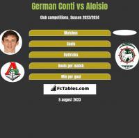 German Conti vs Aloisio h2h player stats
