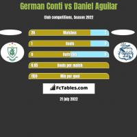 German Conti vs Daniel Aguilar h2h player stats