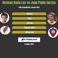 German Dario Lux vs Juan Pablo Carrizo h2h player stats