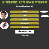 German Dario Lux vs Nicolas Avellaneda h2h player stats