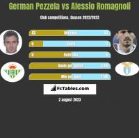 German Pezzela vs Alessio Romagnoli h2h player stats