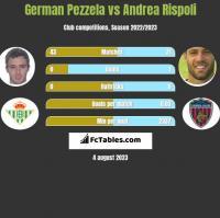 German Pezzela vs Andrea Rispoli h2h player stats