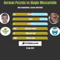 German Pezzela vs Biagio Meccariello h2h player stats