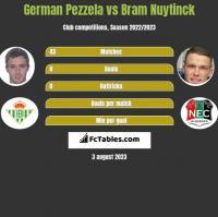 German Pezzela vs Bram Nuytinck h2h player stats
