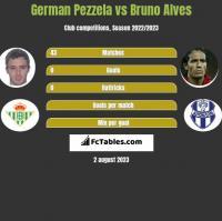 German Pezzela vs Bruno Alves h2h player stats