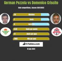 German Pezzela vs Domenico Criscito h2h player stats