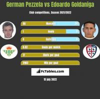 German Pezzela vs Edoardo Goldaniga h2h player stats