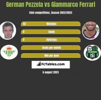 German Pezzela vs Giammarco Ferrari h2h player stats