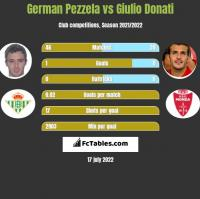 German Pezzela vs Giulio Donati h2h player stats