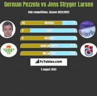 German Pezzela vs Jens Stryger Larsen h2h player stats