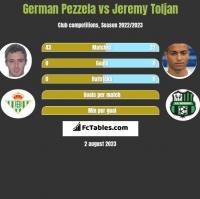 German Pezzela vs Jeremy Toljan h2h player stats