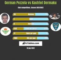 German Pezzela vs Kastriot Dermaku h2h player stats
