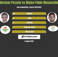 German Pezzela vs Mateo Pablo Musacchio h2h player stats