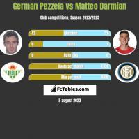 German Pezzela vs Matteo Darmian h2h player stats